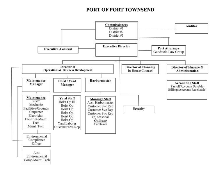 Port-of-PT-OrgChart-081016